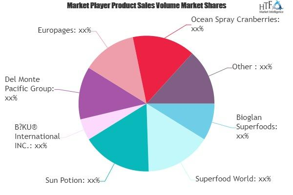 Superfoods Market