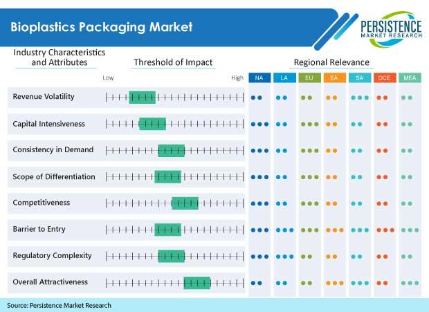 The Bioplastic Packaging Market To Prove Its Servility