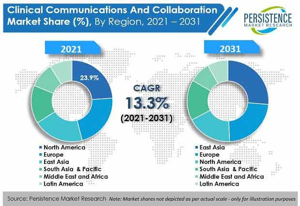 The Projected CAGR For Clinical Communication