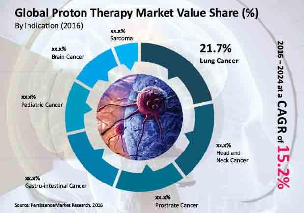 The Proton Therapy Systems Market To Witness Calculated