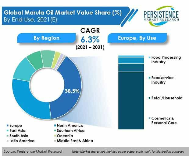 Increase in Sales of Marula Oil Market to Scale Revenue Growth