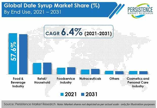 Global Date Syrup Market to Record 6.5% Rise in Growth by 2031