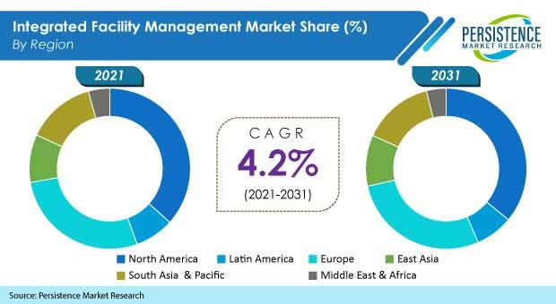 Demand for integrated facility management (IFM) market will