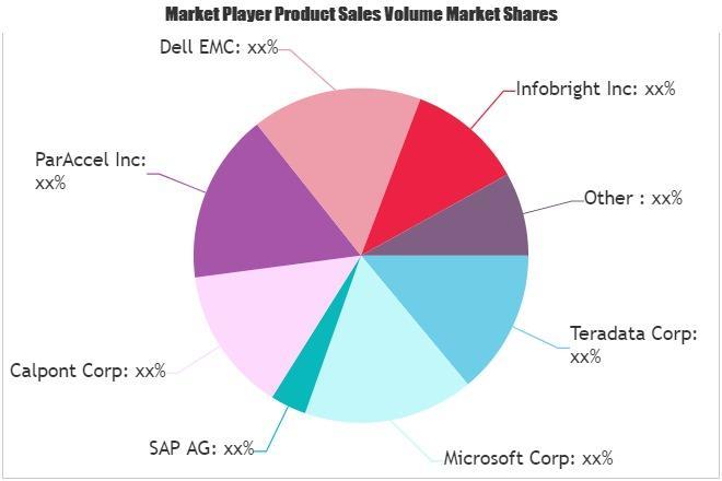 Data Warehousing Market