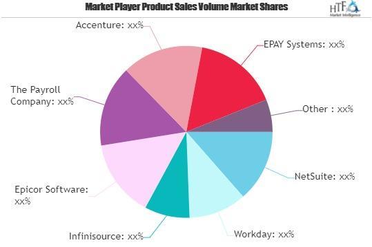 Human Capital Management (HCM) Software Market
