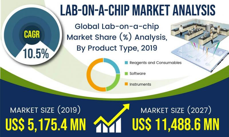 Lab-on-a-chip Market to Surpass USD 11,488.6 Million With Growing at a CAGR of 10.5% Forecast 2027   Bio-Rad laboratories, Abbott Laboratories, Hoffman-La Roche Ag