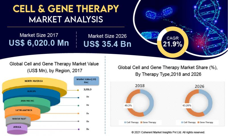Cell and Gene Therapy Size Is Projected to Reach US$ 35.4 Billion at a CAGR of 21.9% Till 2027 | Bristol-Myers Squibb Company, GlaxoSmithKline, Novartis, Pfizer