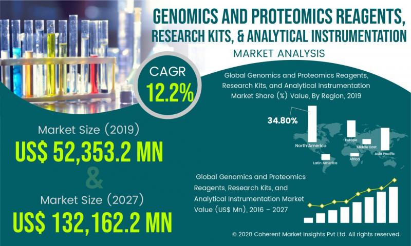 Genomics and Proteomics Reagents, Research Kits, & Analytical Instrumentation Size Is Projected to Reach US$ 132,162.2 Mn at a CAGR of 12.2% Till 2027 | Danaher Corporation, Illumina, Inc., Life Technologies Corporation
