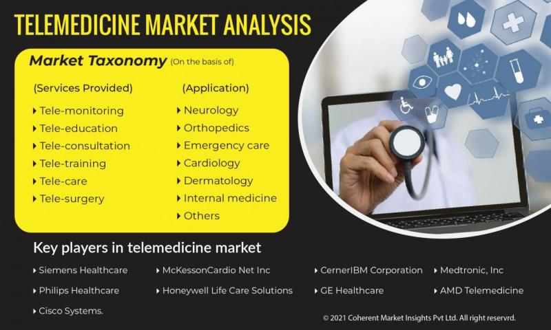 Telemedicine An Insight On the Important Factors and Trends Influencing the Market 2027