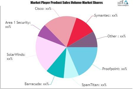 Cloud Email Security Software Market