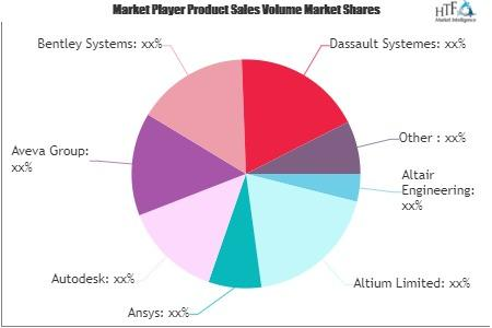Engineering Product Design Software Market