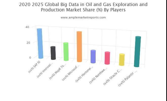 Big Data in Oil and Gas Exploration and Production Market