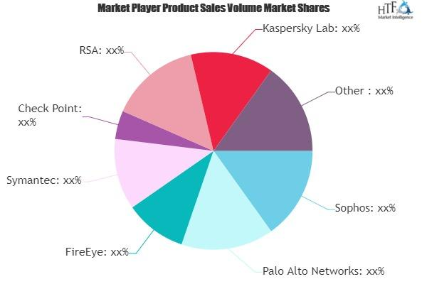 Corporate Endpoint Server Security Solutions Market