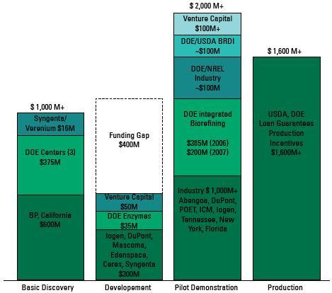 Cellulosic ethanol underfunded
