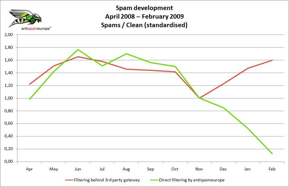 Differing spam development with direct acceptance by antispameurope gateways (green) and filtering by other gateways (red)