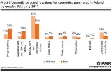PMR: Cosmetic Retail Poland