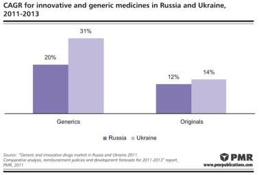 PMR: Generics in Russia and Ukraine