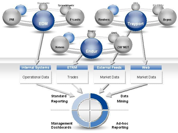 Heterogeneous data sources need to be meaningfully integrated into the reporting landscape