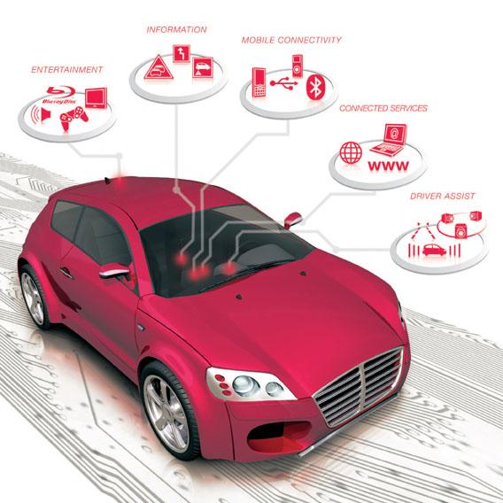 MOST150 broadens in-car multimedia to forward high-definition audio and video into vehicles.