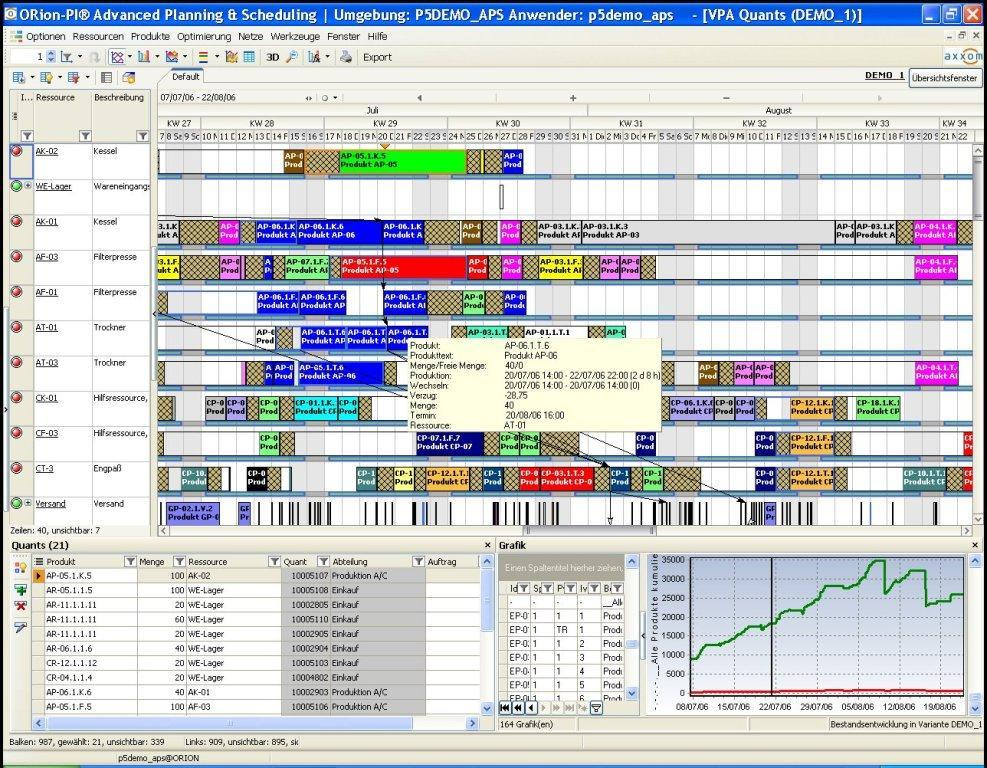 The new release of Axxom`s software ORion-PI® Advanced Planning & Scheduling allows companies to model business processes and planning tasks realistically and support them with interactive interactive planning tables with drag and drop functionality.